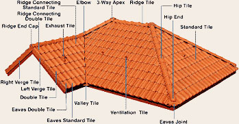 Image Result For Roof In Spanish